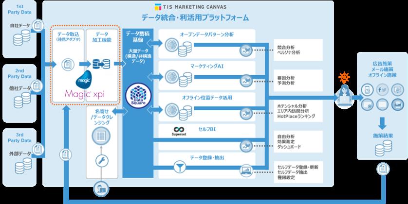 Magic xpi Integration Platform導入効果2
