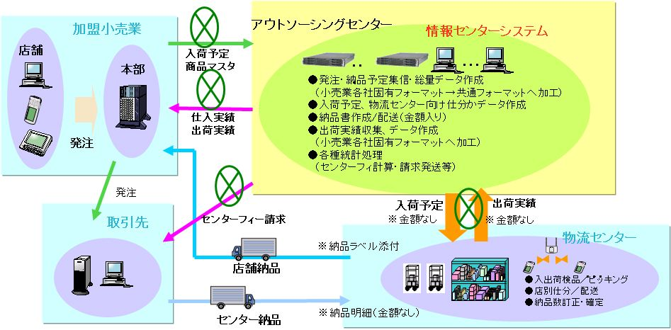 JSS東京IDC導入効果2