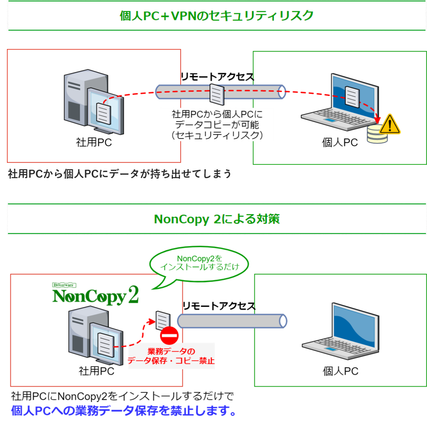 Driverware NonCopy 2導入効果2