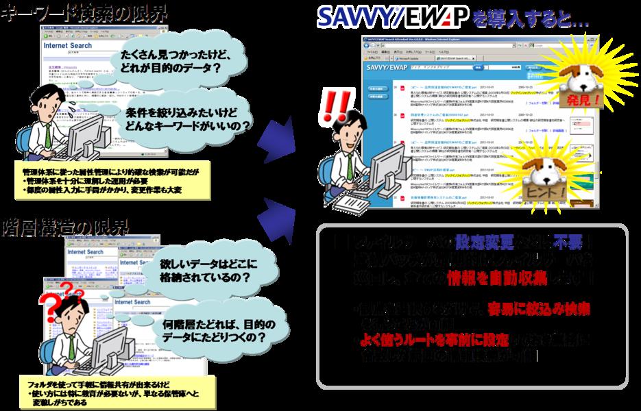 SAVVY/EWAP導入効果1