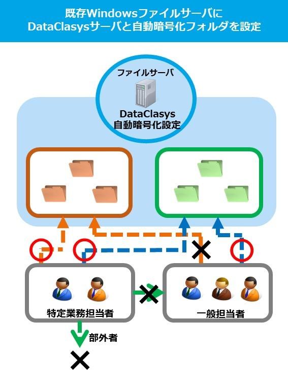 DataClasys・データクレシス導入効果2