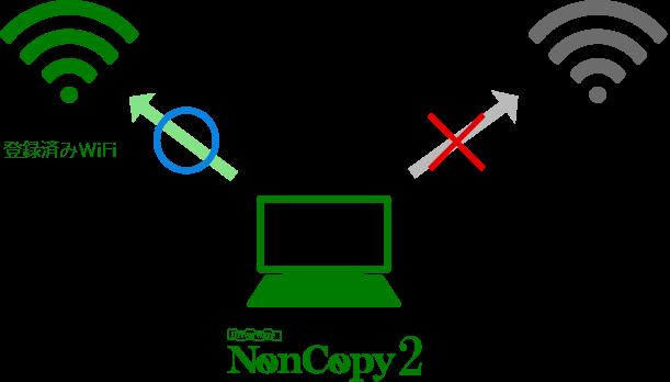 NonCopy 2導入効果2