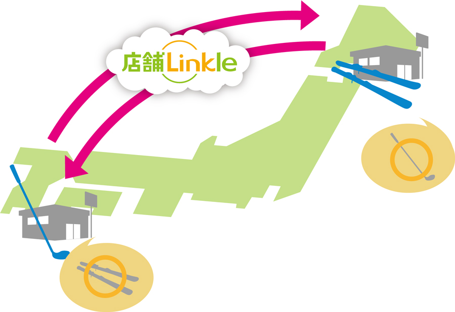 店舗Linkle(リンクル)導入効果2
