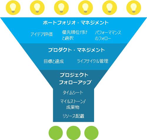 Sciforma 7.1導入効果2