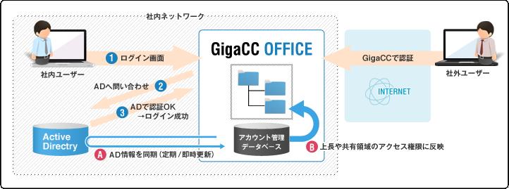 GigaCC ASP/OFFICE導入効果2