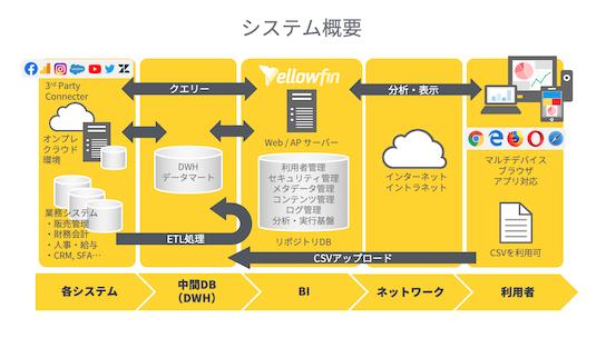 Yellowfin導入効果1