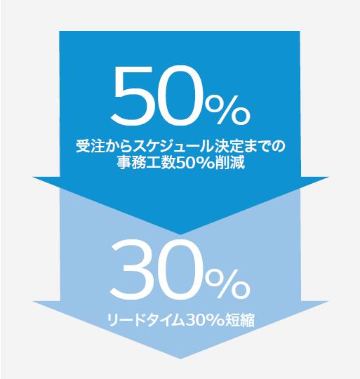 クラウド型カスタマーサービスプラットフォーム「Service Cloud」導入効果1