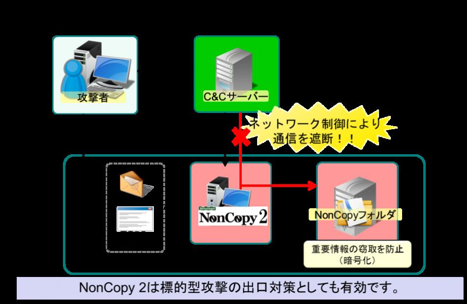 NonCopy2導入効果2