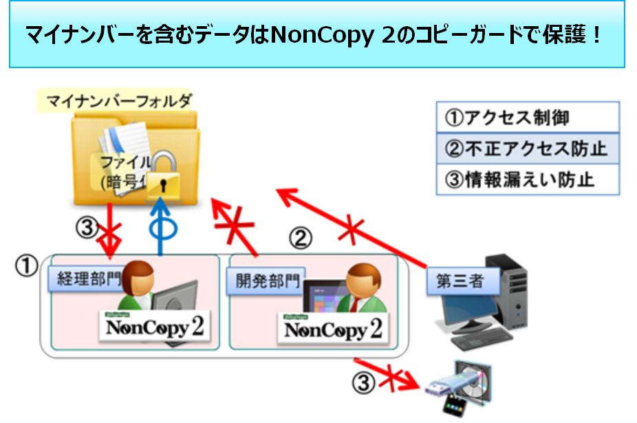 NonCopy2導入効果1