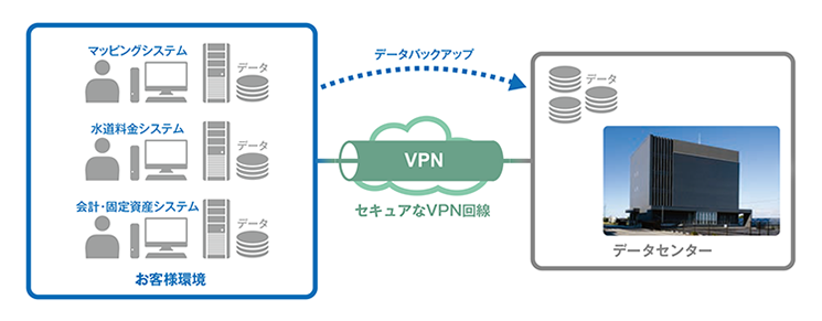 BCPリモートバックアップサービス導入効果1