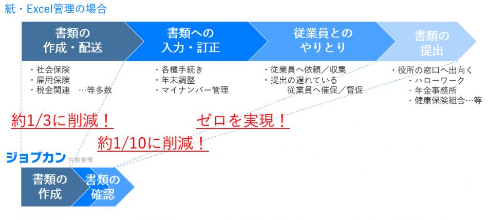ジョブカン労務管理導入効果2