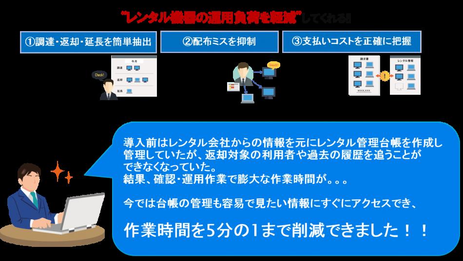 レンタル情報管理ツール導入効果1