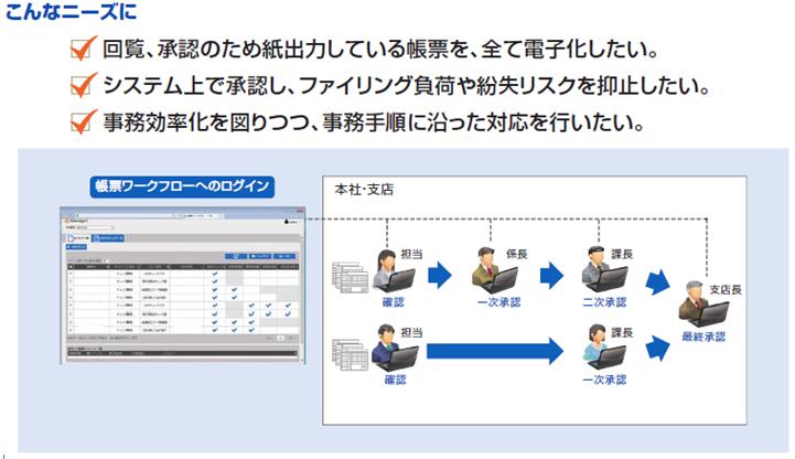 「電子帳票システム FiBridgeII」導入効果2