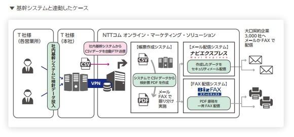 明細書配信サービス「ナビエクスプレス」導入効果2