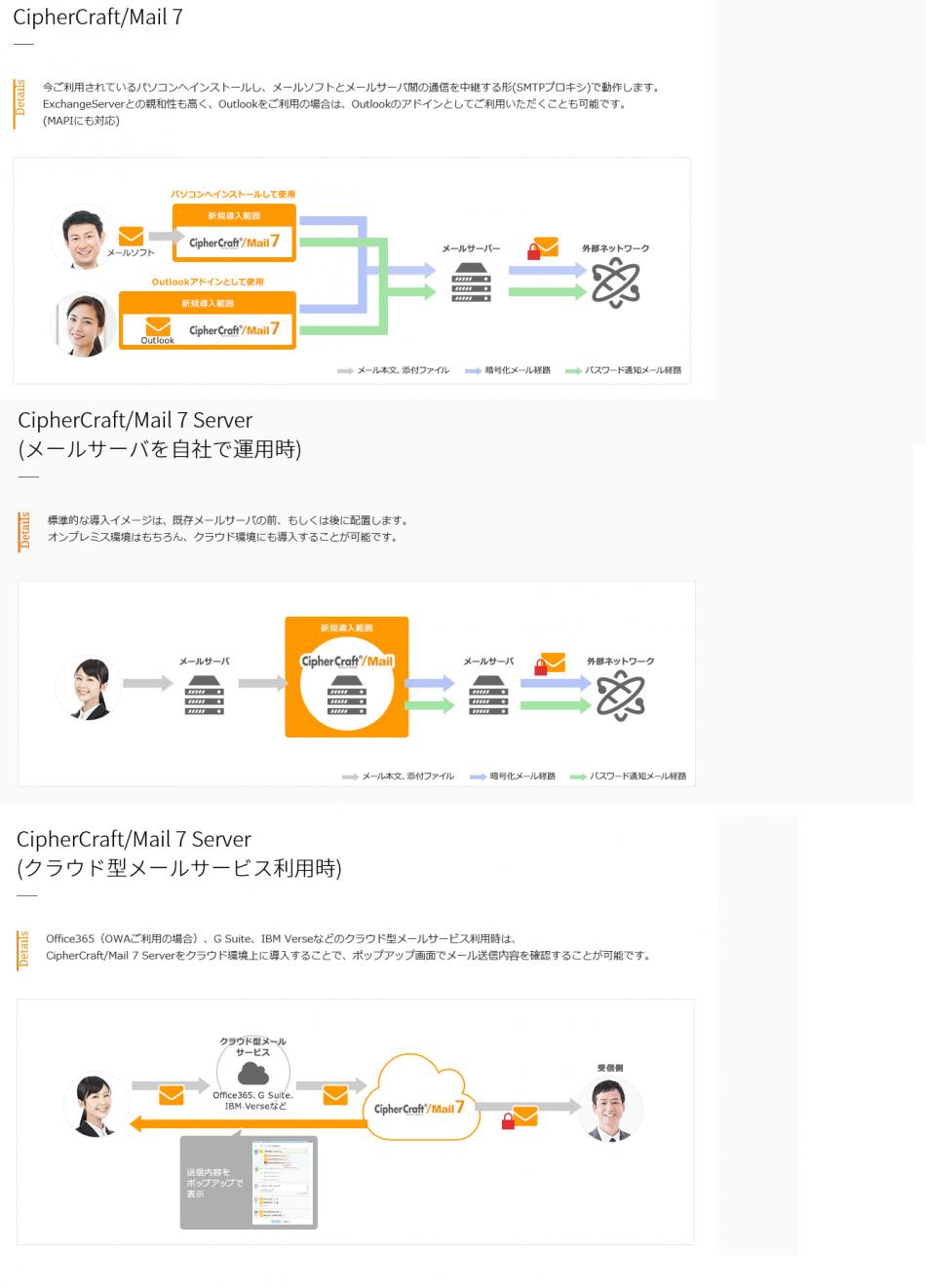 CipherCraft/Mail(サイファークラフトメール)導入効果1