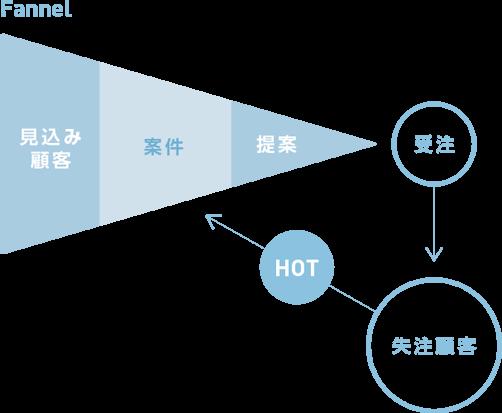 b→dash導入効果2