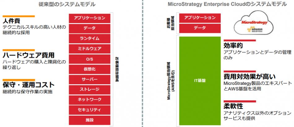 MicroStrategy 2019導入効果1
