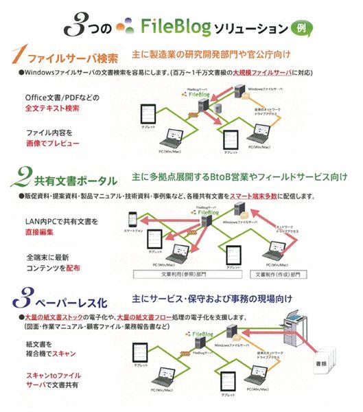 FileBlog (ファイルブログ)導入効果1