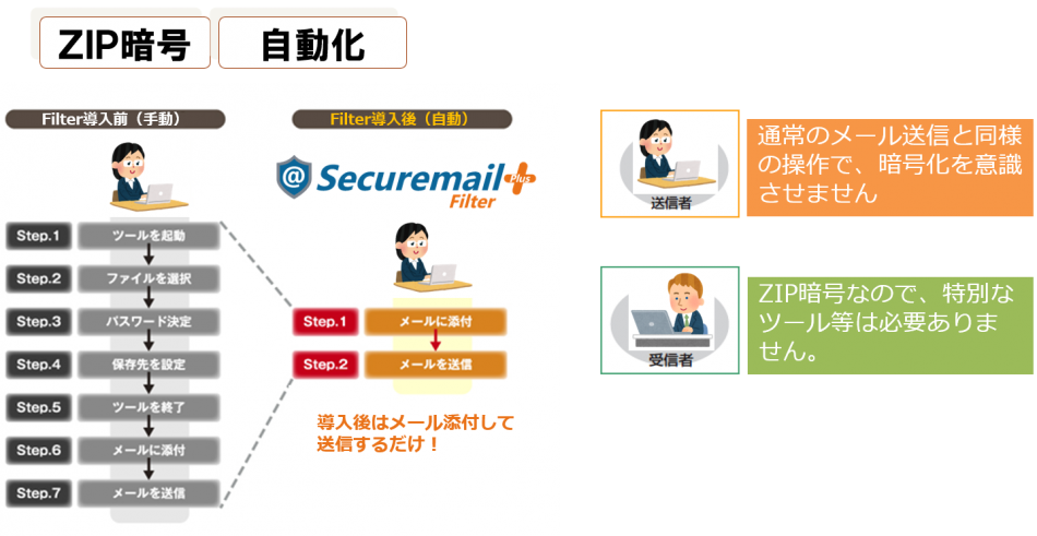@Securemail Plus Filter導入効果1
