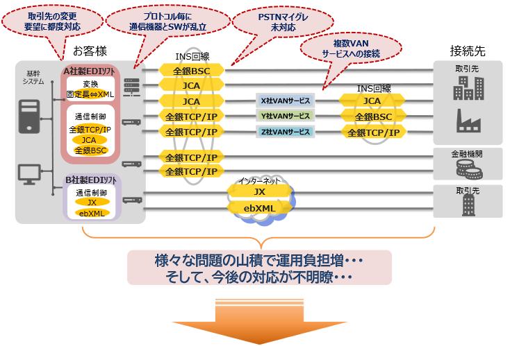 「NI+C EDIシリーズ」導入効果1