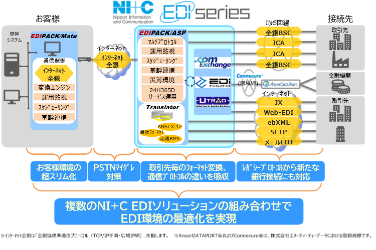 「NI+C EDIシリーズ」導入効果2