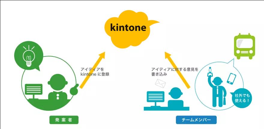 kintone導入効果1