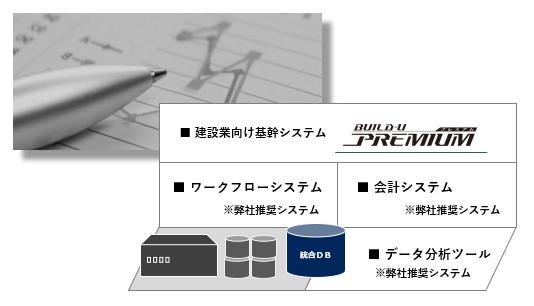 BUILD-U Premium導入効果2