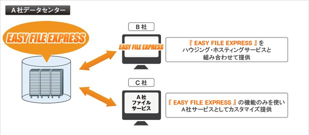 EASY FILE EXPRESS導入効果1