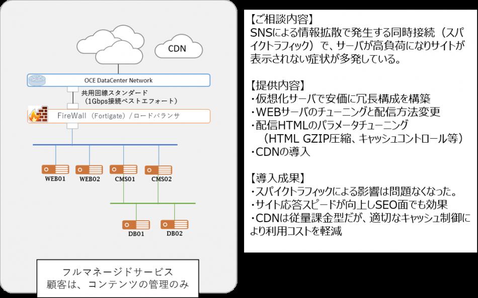 東京データセンター導入効果1