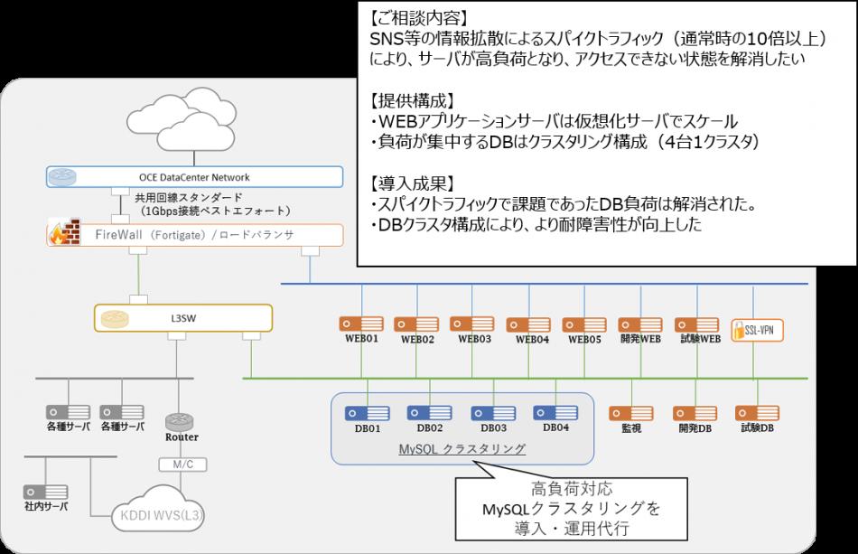 東京データセンター導入効果2