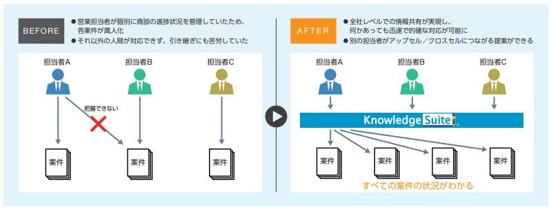 Knowledge Suite(名刺管理)導入効果1