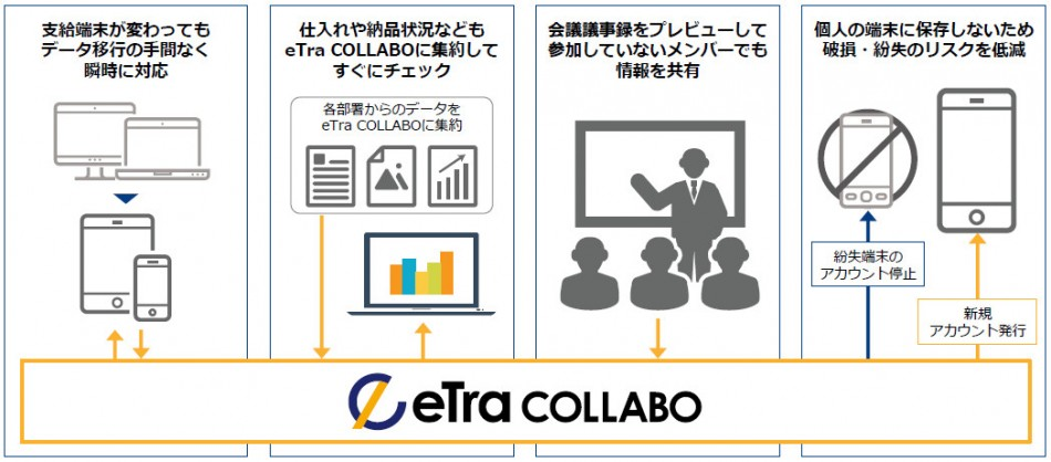 eTransporter Collabo導入効果1