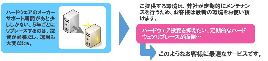 R-Cloud仮想プラットフォームサービス導入効果1