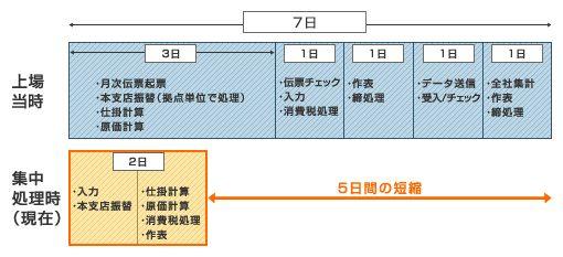 OBIC7会計情報システム(予算管理)導入効果1