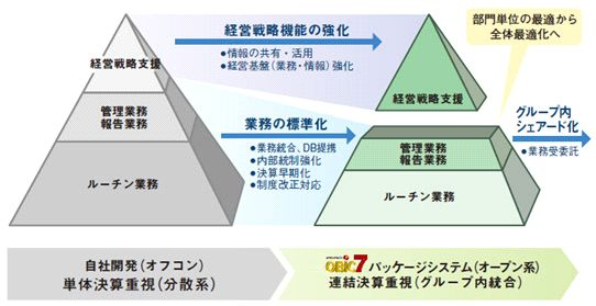 OBIC7会計情報システム(債務管理・債権管理)導入効果1