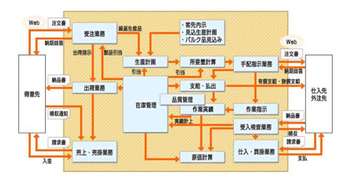 OBIC7生産情報ソリューション導入効果1