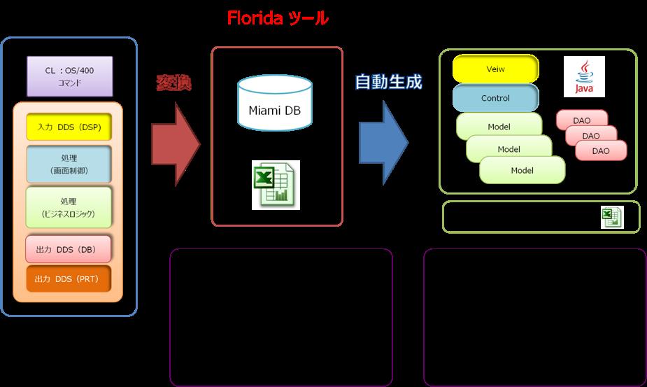 Florida導入効果1