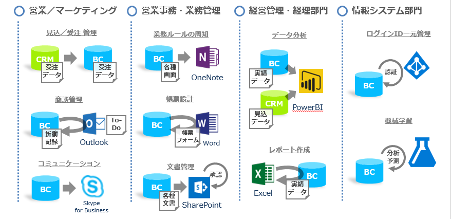 Microsoft Dynamics 365 Business Central導入効果1