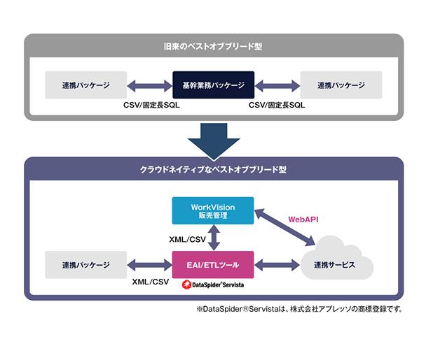 統合基幹ソリューションWorkVision販売管理導入効果1
