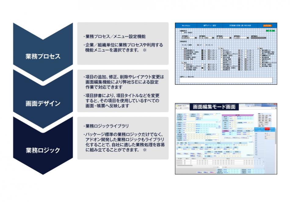 統合基幹ソリューションWorkVision販売管理導入効果2