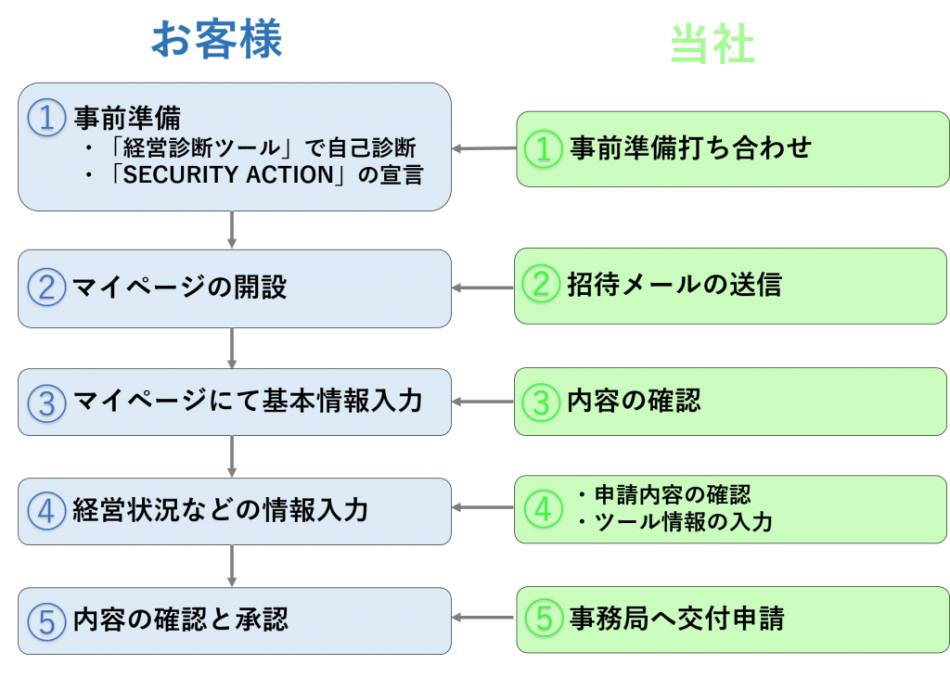 i-seiQ導入効果1
