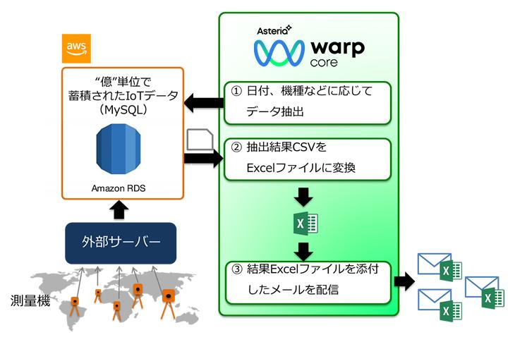 ASTERIA Warp Core導入効果1