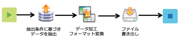 ASTERIA Warp Core導入効果2