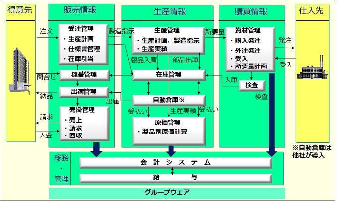 i-PALET 生産管理導入効果2