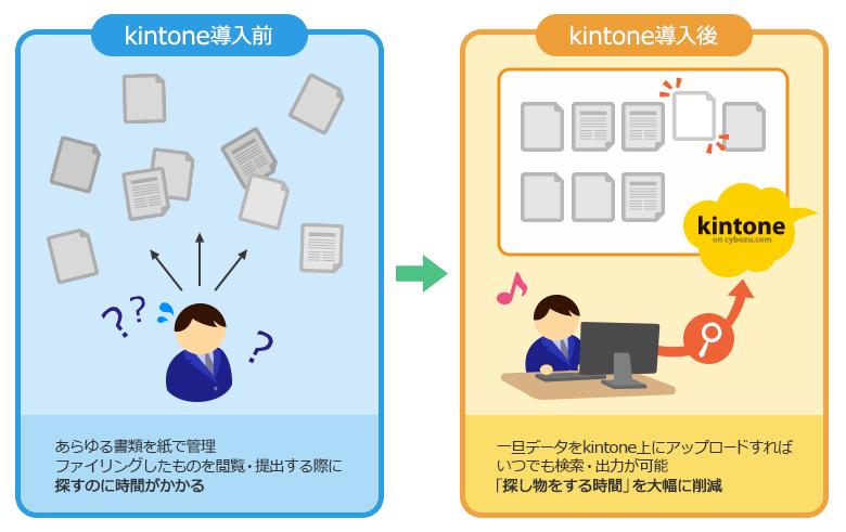 kintone導入効果2