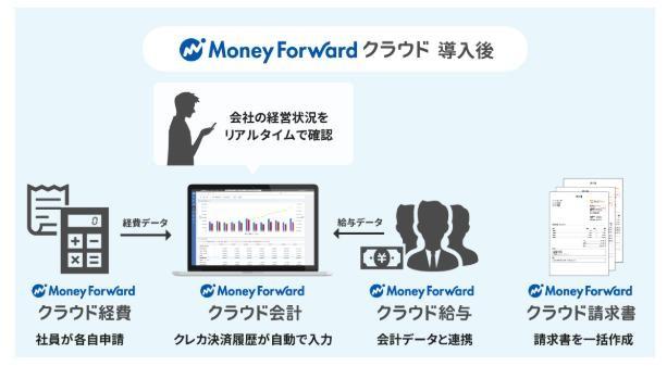マネーフォワードクラウド会計導入効果2