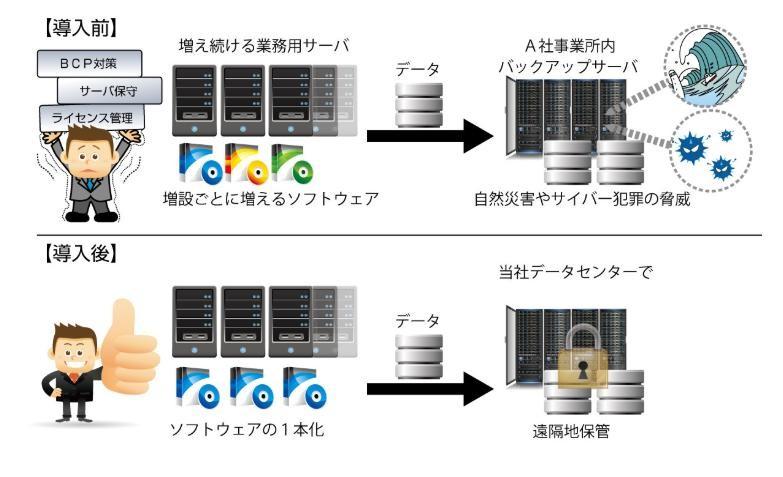 FIT-Cloudバックアップサービス導入効果1
