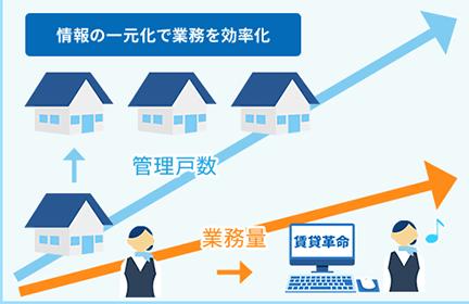 賃貸革命10導入効果1