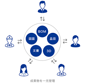 Visual BOM導入効果1