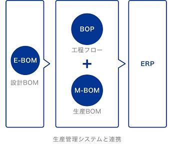 Visual BOM導入効果2